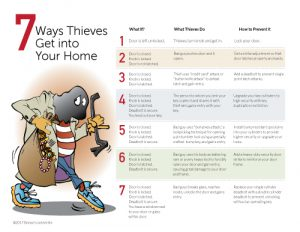 7 Ways Thieves Get In
