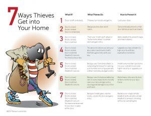 7 Ways Thieves Get In